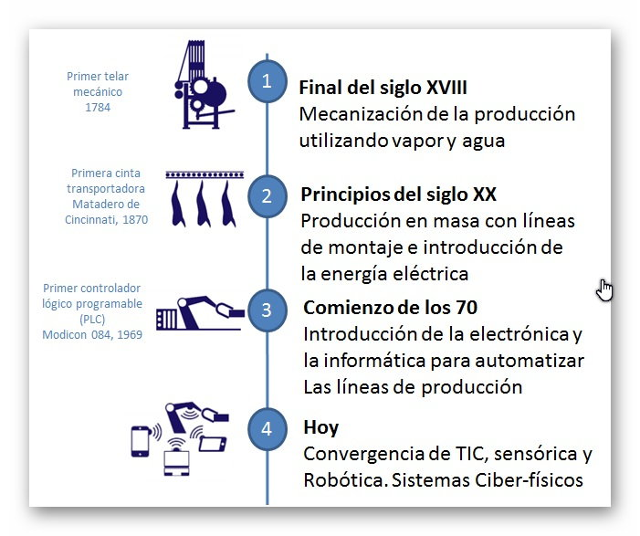 curso introduccion a la industria 4.0
